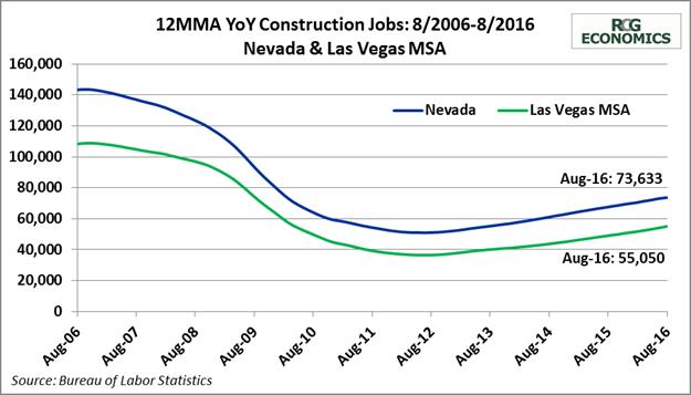 construction-jobs-chart-rcg